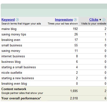 Google Adword performance for my (randomly) chosen keywords...who knew 'Maine' would be so popular?