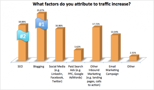 what-factors-do-you-attribute-to-traffic-increase