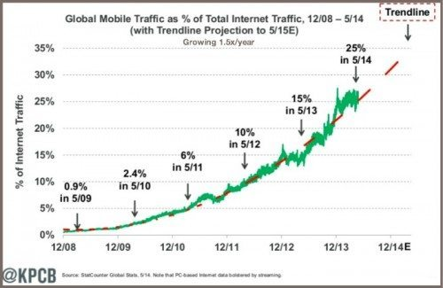 Mobile use is ticking up, are you thinking about how your website fits in?
