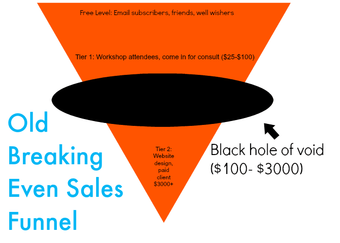 Sales Goblet Versus Funnel: Why Hitting Different Price Points Is Key