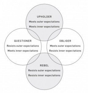 The four tendencies in a neat graph via gretchenrubin.com
