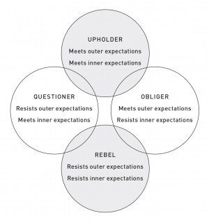 The Four Tendencies: A Deeper Look